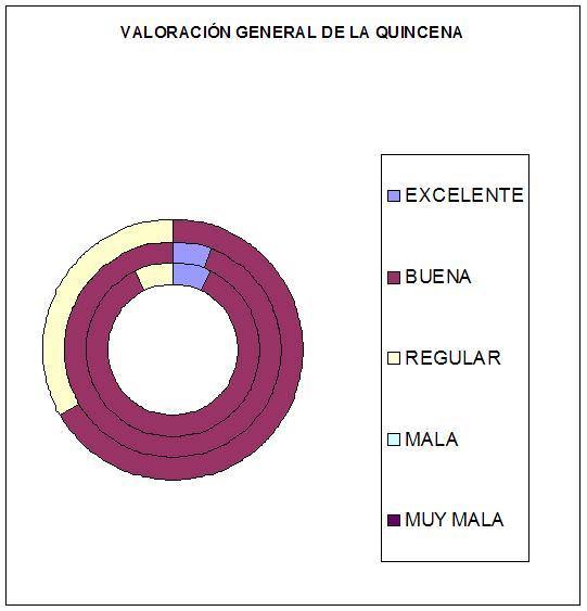 QUINCENA CULTURAL-evaluación